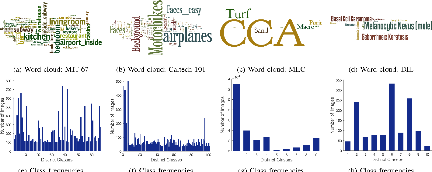 Figure 1 for Cost Sensitive Learning of Deep Feature Representations from Imbalanced Data