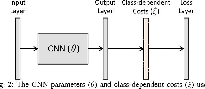 Figure 2 for Cost Sensitive Learning of Deep Feature Representations from Imbalanced Data