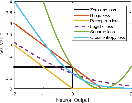 Figure 3 for Cost Sensitive Learning of Deep Feature Representations from Imbalanced Data