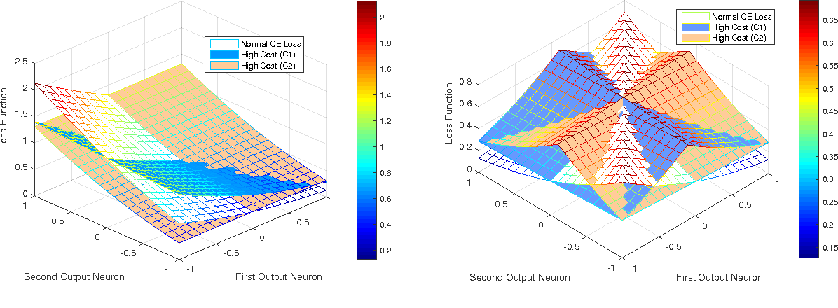 Figure 4 for Cost Sensitive Learning of Deep Feature Representations from Imbalanced Data