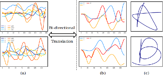 Figure 1 for Air-Writing Translater: A Novel Unsupervised Domain Adaptation Method for Inertia-Trajectory Translation of In-air Handwriting