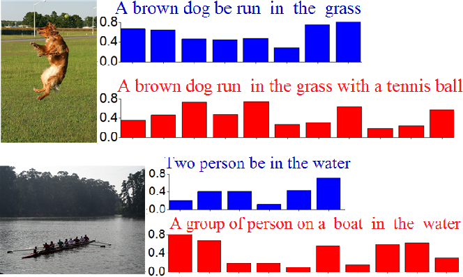 Figure 1 for Image Captioning with Deep Bidirectional LSTMs