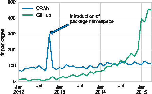 Figure 3 from When GitHub Meets CRAN: An Analysis of Inter