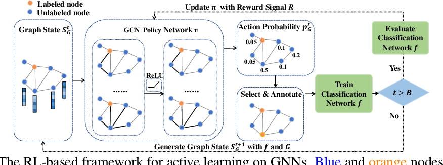 Figure 1 for Graph Policy Network for Transferable Active Learning on Graphs