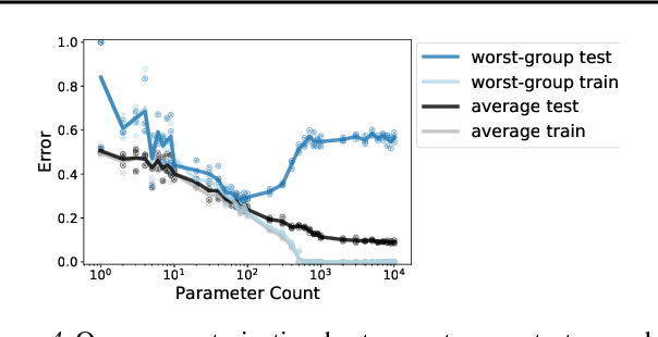 Figure 4 for An Investigation of Why Overparameterization Exacerbates Spurious Correlations