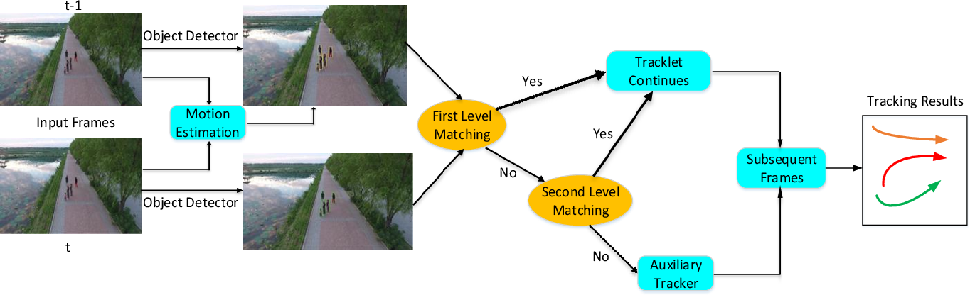 Figure 3 for Multiple Object Tracking with Motion and Appearance Cues