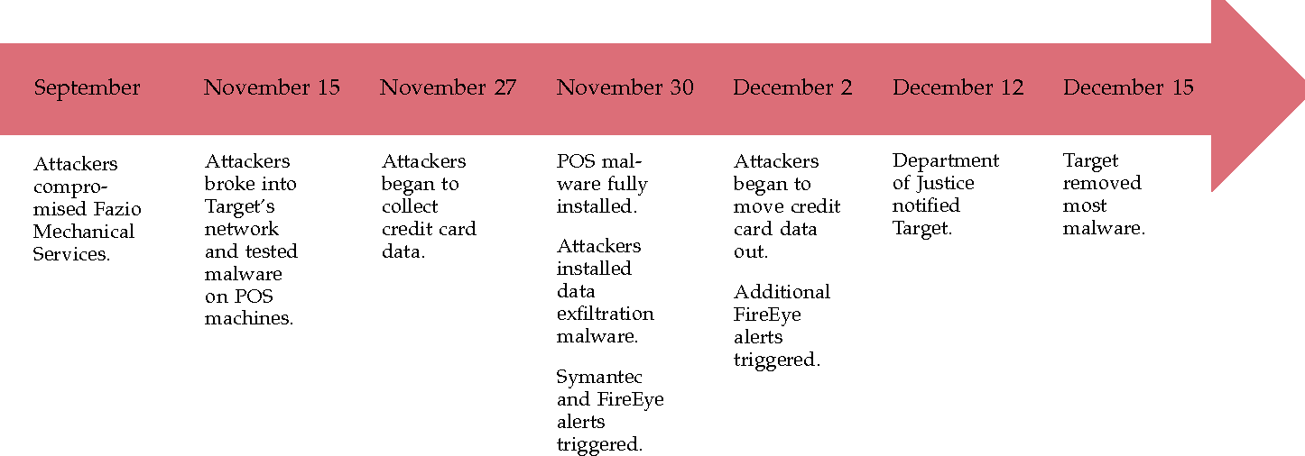Breaking the Target: An Analysis of Target Data Breach and Lessons ...