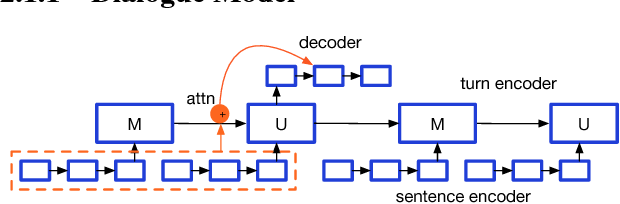 Figure 3 for Reference-Aware Language Models