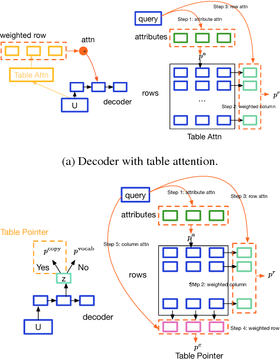 Figure 4 for Reference-Aware Language Models