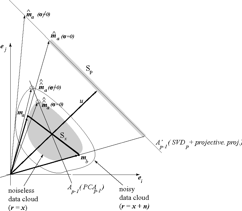 figure 7 from vertex component analysis  a fast algorithm
