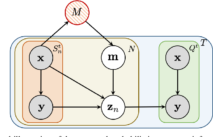 Figure 1 for Learning to Learn Variational Semantic Memory