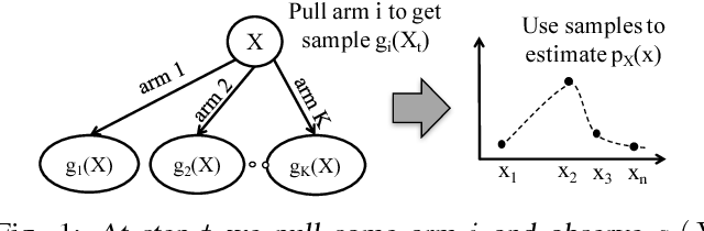 Figure 1 for Active Distribution Learning from Indirect Samples