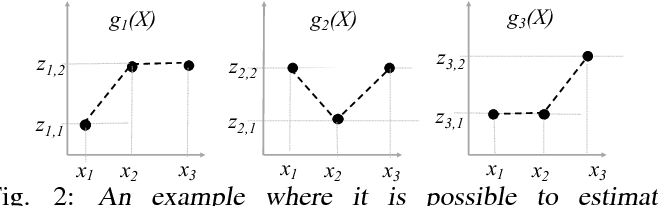 Figure 2 for Active Distribution Learning from Indirect Samples