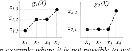 Figure 3 for Active Distribution Learning from Indirect Samples