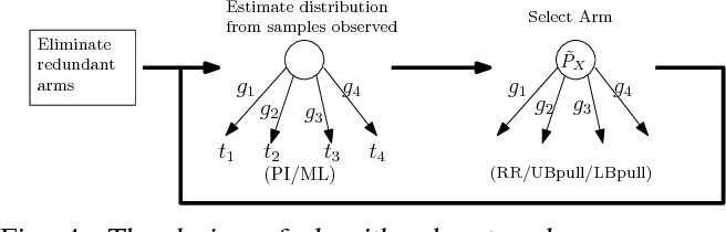 Figure 4 for Active Distribution Learning from Indirect Samples