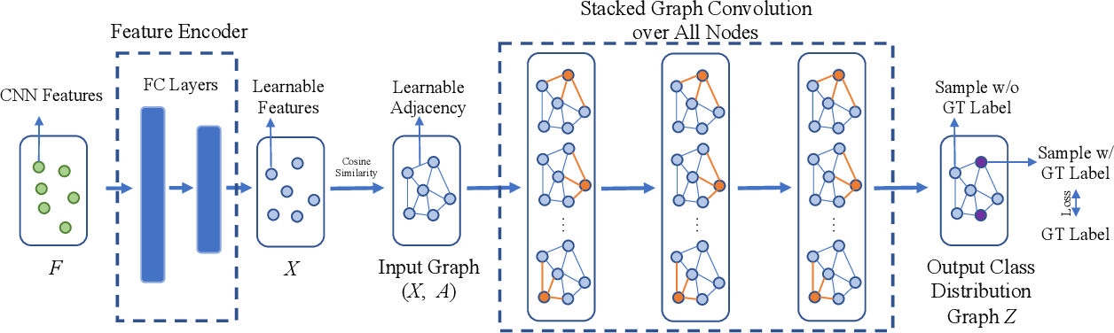 Figure 3 for Semi-Supervised Cervical Dysplasia Classification With Learnable Graph Convolutional Network