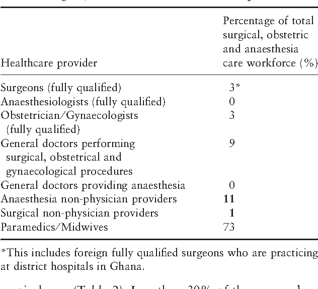 Table 2 from Assessment of capacity for surgery, obstetrics