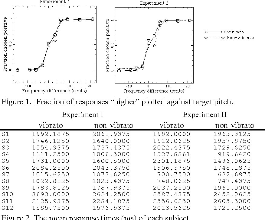 """Figure 1. Fraction of responses """"higher"""" plotted against target pitch."""