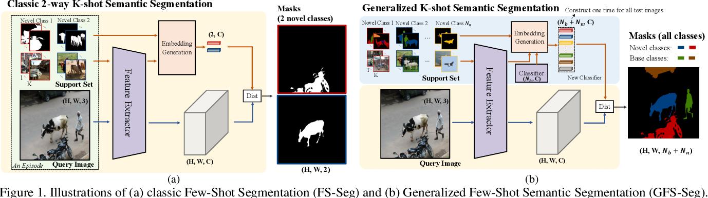 Figure 1 for Generalized Few-Shot Semantic Segmentation