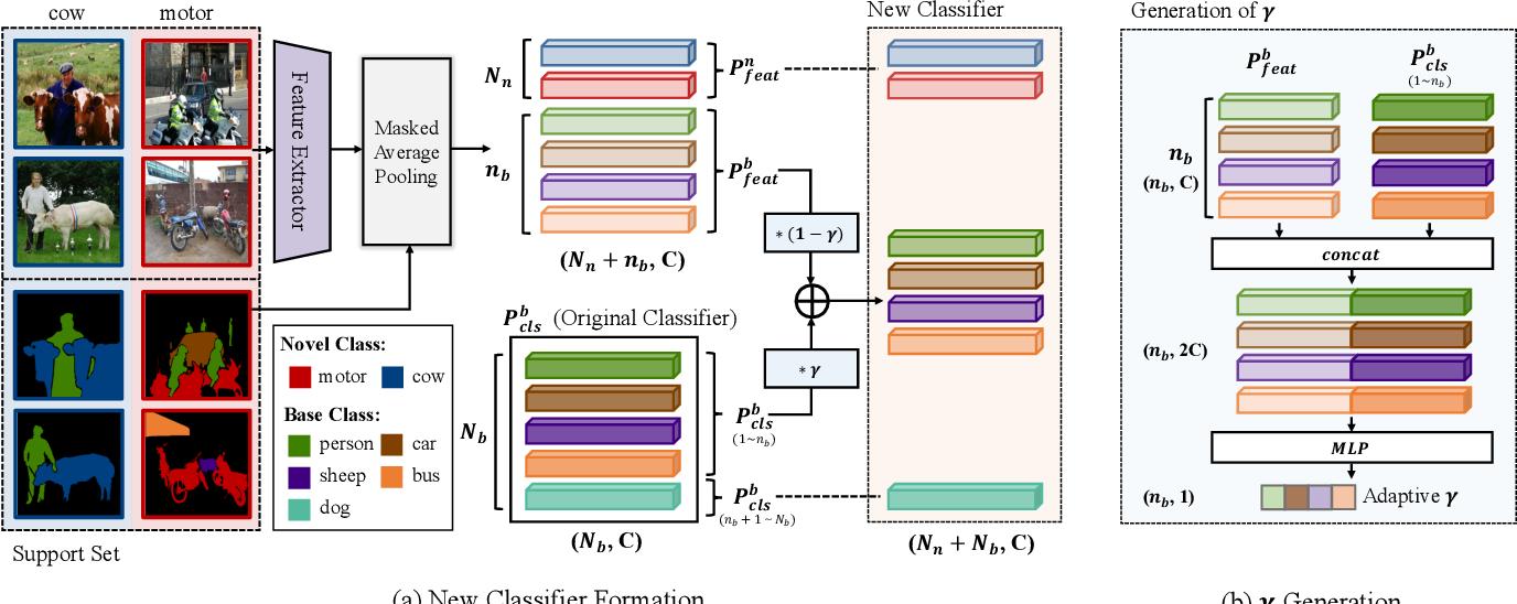 Figure 3 for Generalized Few-Shot Semantic Segmentation