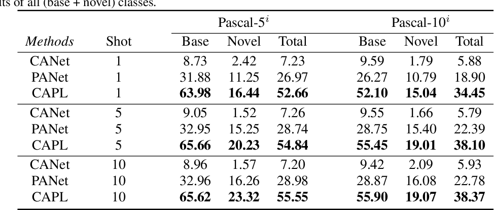 Figure 2 for Generalized Few-Shot Semantic Segmentation