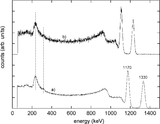 Fig. 2. Co gamma ray pulse height spectra measured with LaBr : Ce at cathode voltages a) V = 500 V and b) V = 700 V.