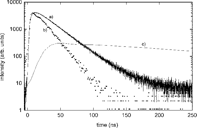 Fig. 4. Gamma ray excited scintillation decay time spectra of: a) the 19 19 mm LaBr : 0:5%Ce ; b) a small 3 3 8 mm LaBr : 4%Ce sample; and c) NaI:Tl .
