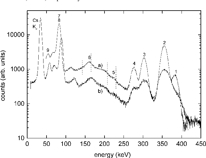 Fig. 11. Pulse height spectra of the Ba source with: a) LaBr : Ce and b) NaI:Tl.