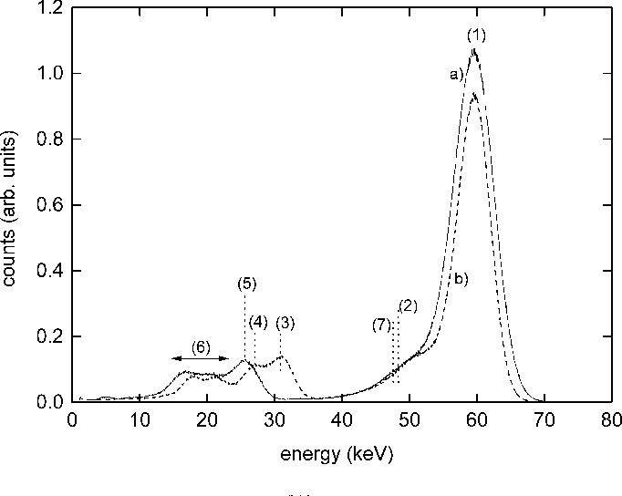 Fig. 12. Pulse height spectra of the Am source with a) solid curveLaBr : Ce and b) dashed curve NaI:Tl.