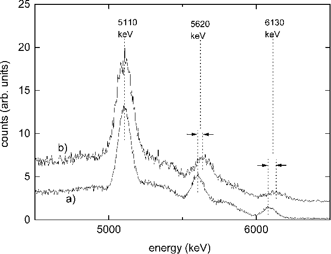 Fig. 8. High energy part of the pulse height spectra of the Pu( C) gamma source measure by: a)LaBr : Ce . b) Spectrum measured by NaI:Tl is offset by two units.