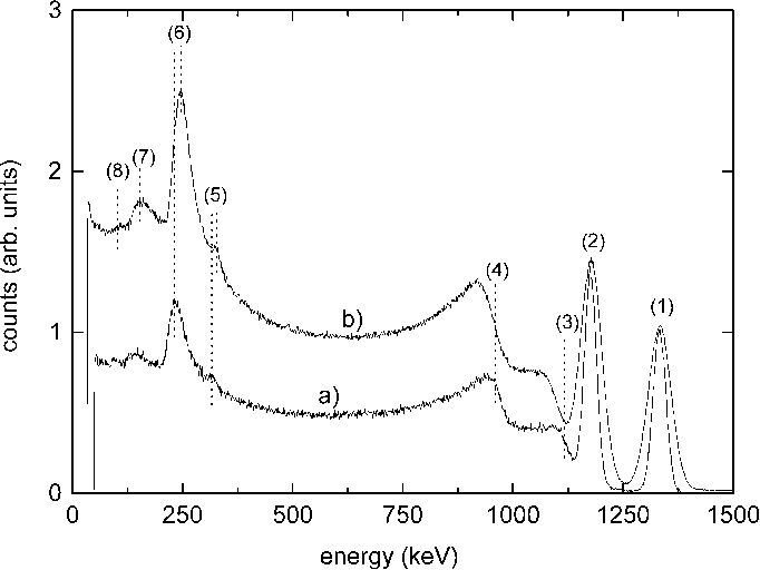 Fig. 9. Pulse height spectra of the Co source with: a) LaBr : Ce and b) NaI:Tl.