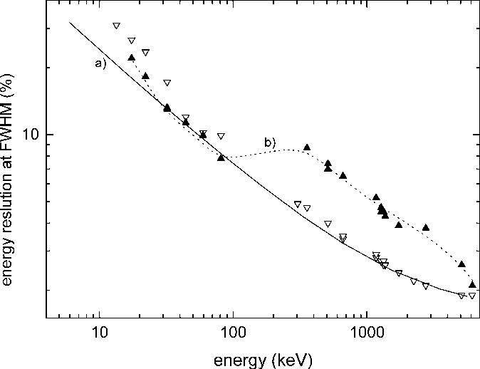 Fig. 15. The energy resolution measured with (open symbols) LaBr : Ce