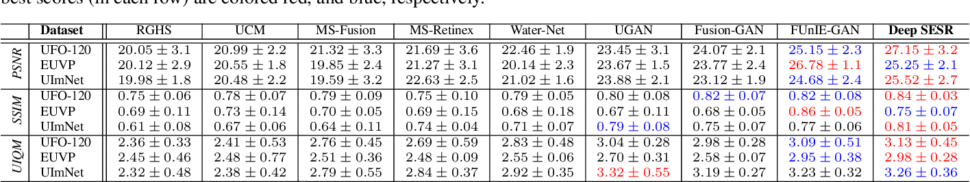 Figure 2 for Simultaneous Enhancement and Super-Resolution of Underwater Imagery for Improved Visual Perception