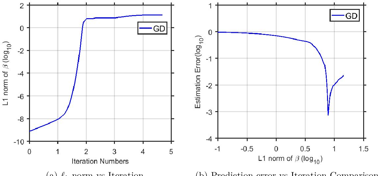 Figure 3 for Implicit Regularization via Hadamard Product Over-Parametrization in High-Dimensional Linear Regression