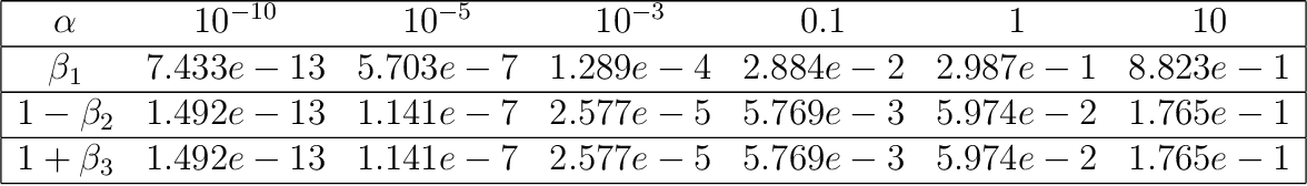 Figure 2 for Implicit Regularization via Hadamard Product Over-Parametrization in High-Dimensional Linear Regression