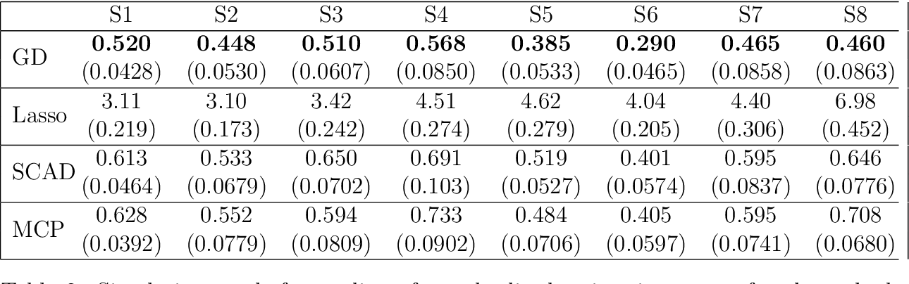 Figure 4 for Implicit Regularization via Hadamard Product Over-Parametrization in High-Dimensional Linear Regression