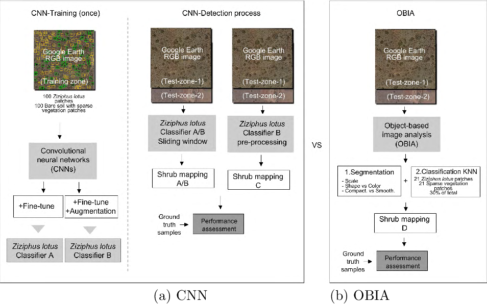 Figure 1 for Deep-Learning Convolutional Neural Networks for scattered shrub detection with Google Earth Imagery