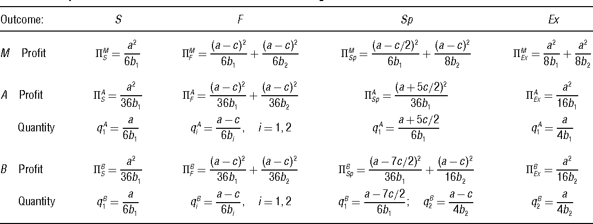 Table 2 Payoffs and Quantities in the Distribution Outcomes of Figure 1