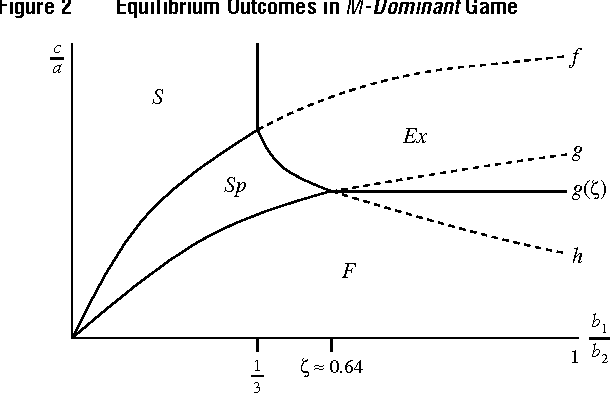 Figure 2 Equilibrium Outcomes in M-Dominant Game