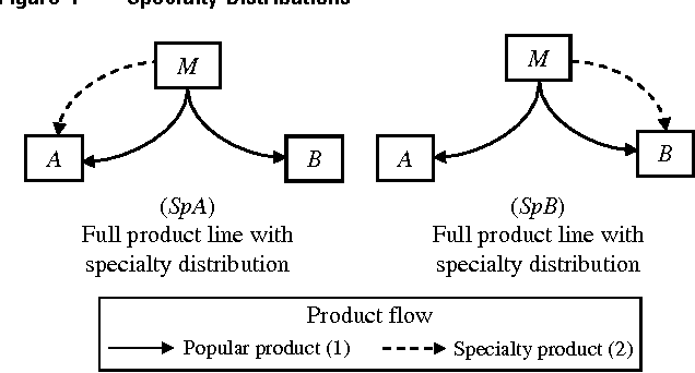 Figure 4 Specialty Distributions