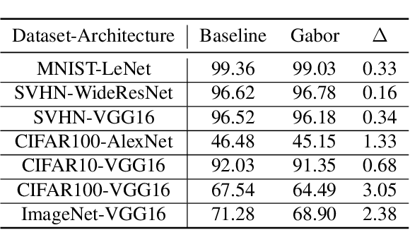Figure 2 for Robust Gabor Networks
