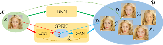 Figure 3 for GAN Prior Embedded Network for Blind Face Restoration in the Wild