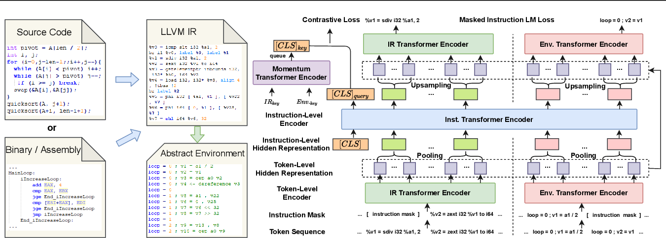 Figure 1 for How could Neural Networks understand Programs?