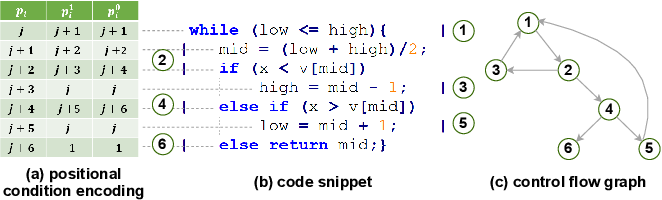 Figure 3 for How could Neural Networks understand Programs?