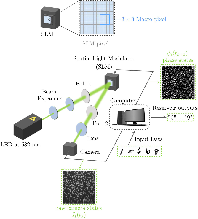 Figure 1 for Large-scale spatiotemporal photonic reservoir computer for image classification