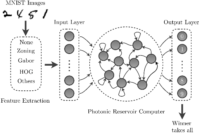 Figure 2 for Large-scale spatiotemporal photonic reservoir computer for image classification