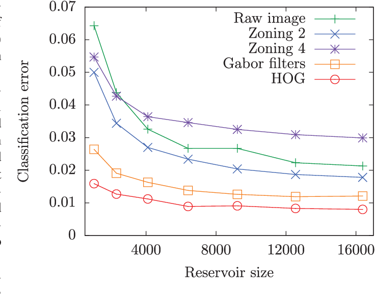 Figure 4 for Large-scale spatiotemporal photonic reservoir computer for image classification