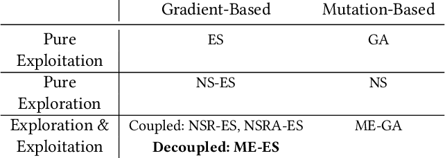Figure 1 for Scaling MAP-Elites to Deep Neuroevolution