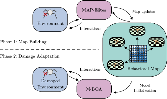 Figure 2 for Scaling MAP-Elites to Deep Neuroevolution