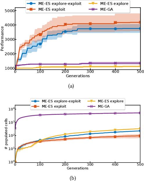Figure 3 for Scaling MAP-Elites to Deep Neuroevolution